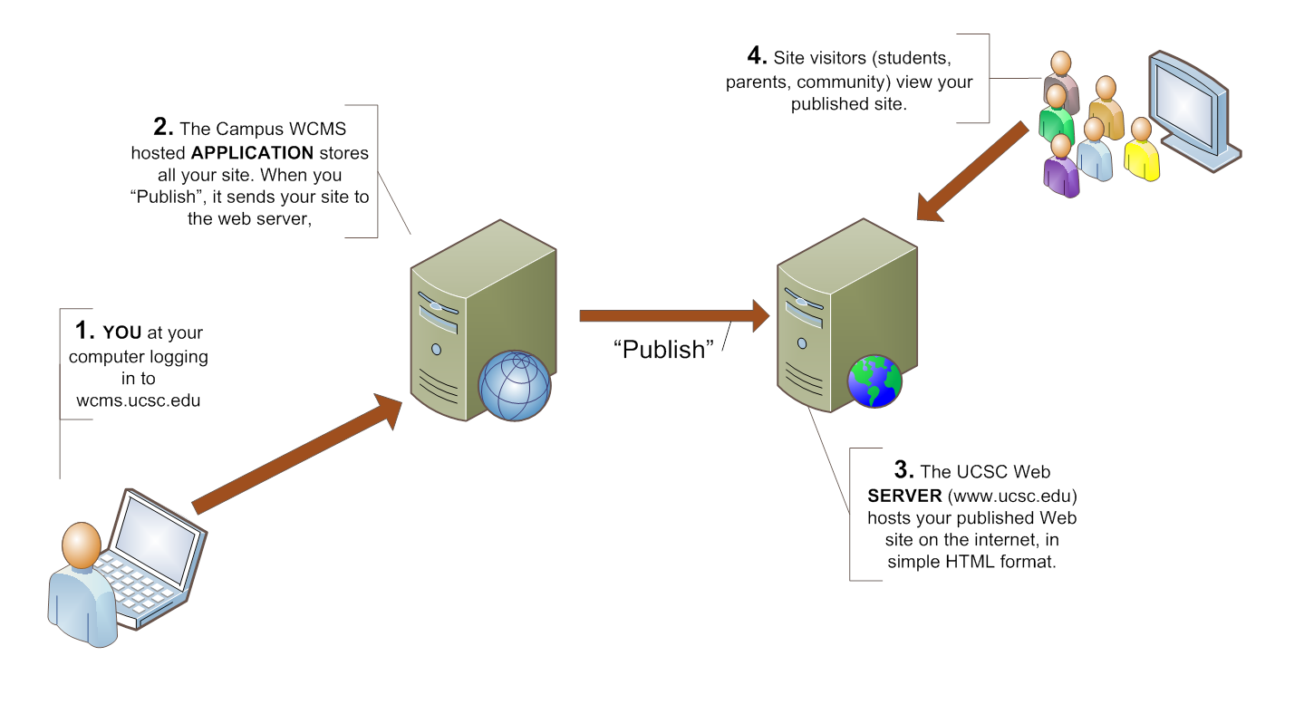 Diagram of how the Campus WCMS publishes to the Web